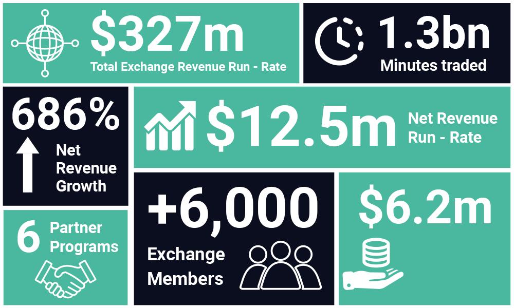 Client Platform Statistics | RTX
