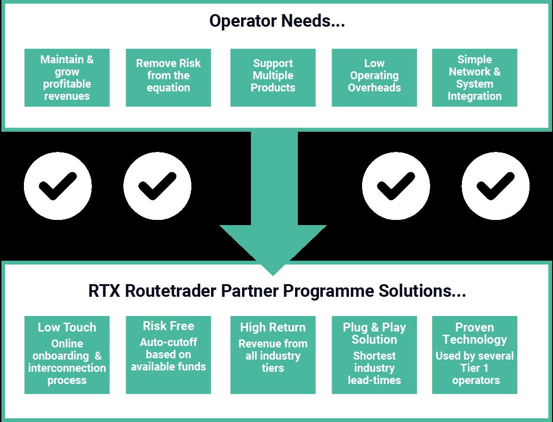 Operational Needs | RTX