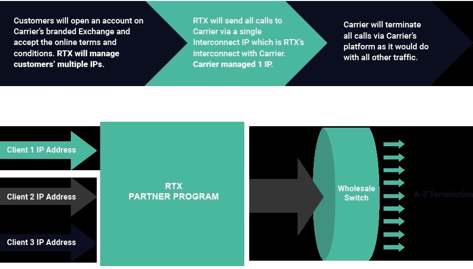 Partner Program Workflow | RTX
